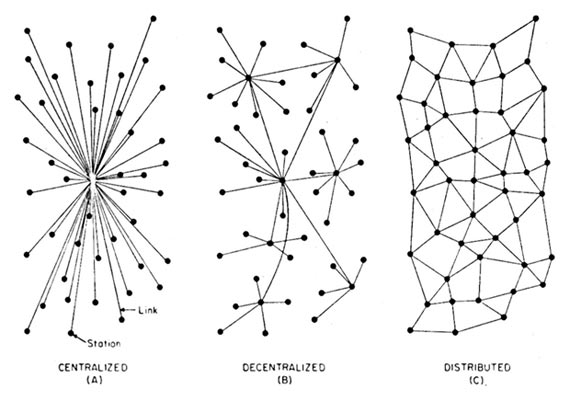 Network Types [Source: Paul Baran, 1962]