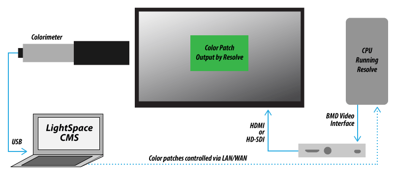 how to calibrate a display