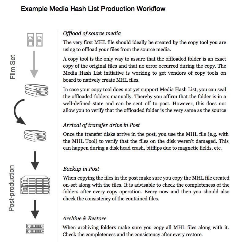 Working with Media Hash lists