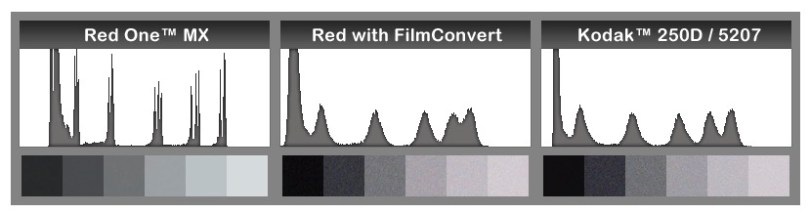How filmconvert film emulation works