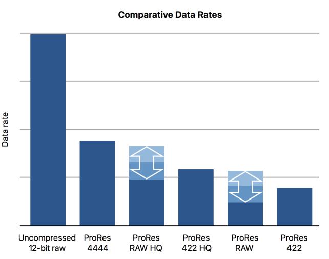 Understanding ProRes RAW