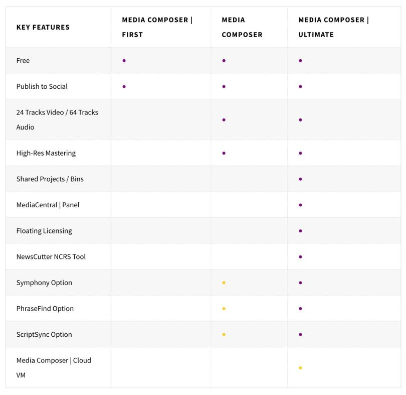 whats new avid media composer vs premiere pro vs fcpx vs