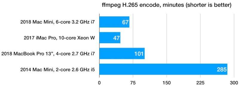 Mac mini 2018 benchmarks