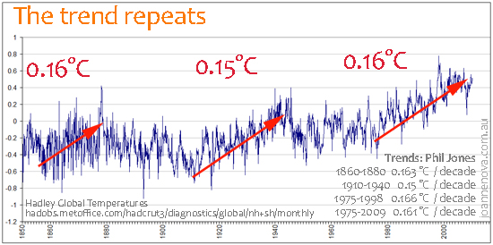 Global temperature from 1880