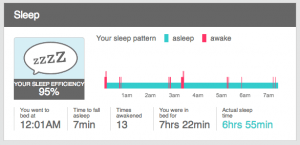 Sleep data collected from the Fitbit Force