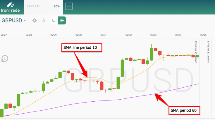 How to set the SMA line in Iron Trade