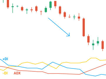 Setting the best indicators in Olymp Trade - ADX in olymp trade
