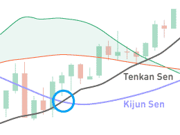How to read Ichimoku cloud signals
