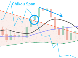 Watch out for Ichimoku signals. This is one of the best indicators in Olymp Trade