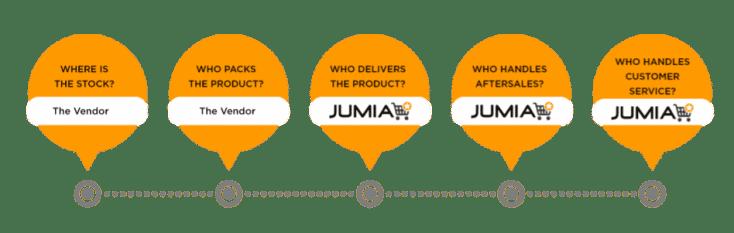 Jumia Vendor Business Ideas