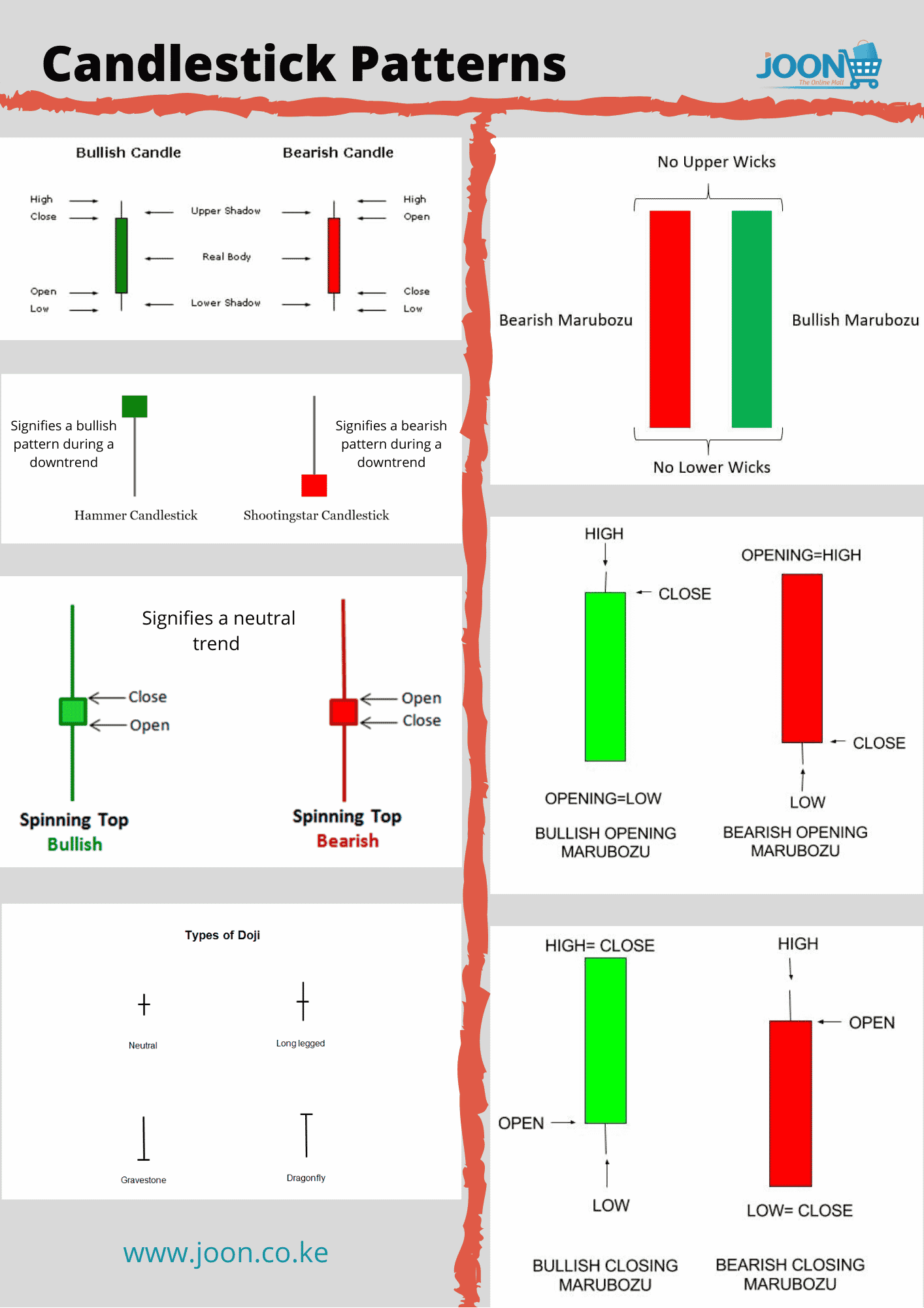 Types of candlestick patterns