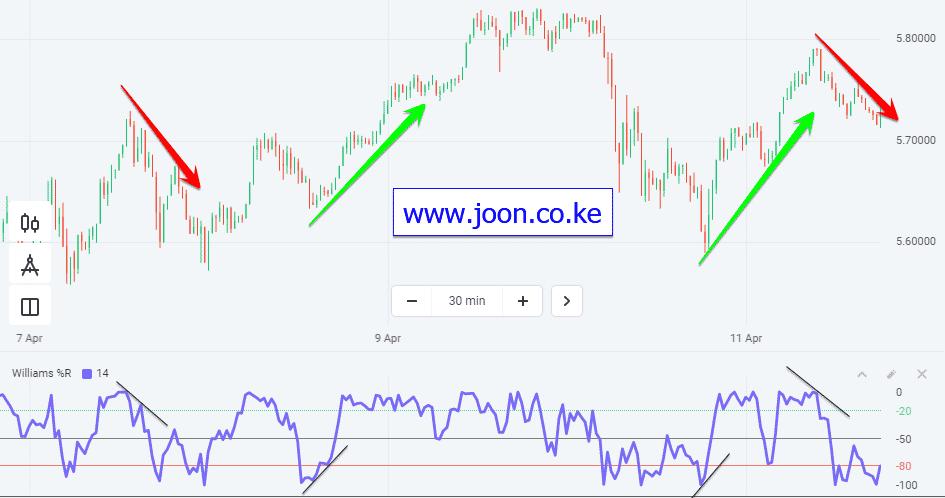 Joon.co.ke William %R Oscillator