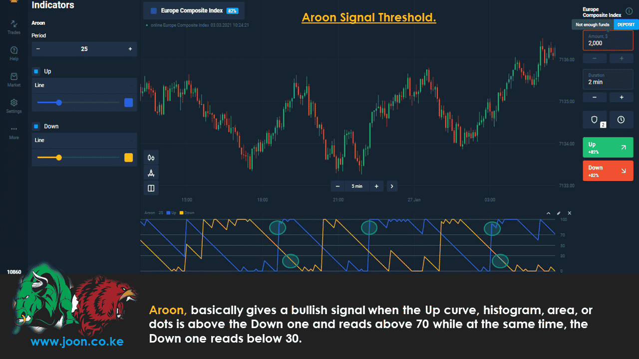 Aroon Signal Threshold.