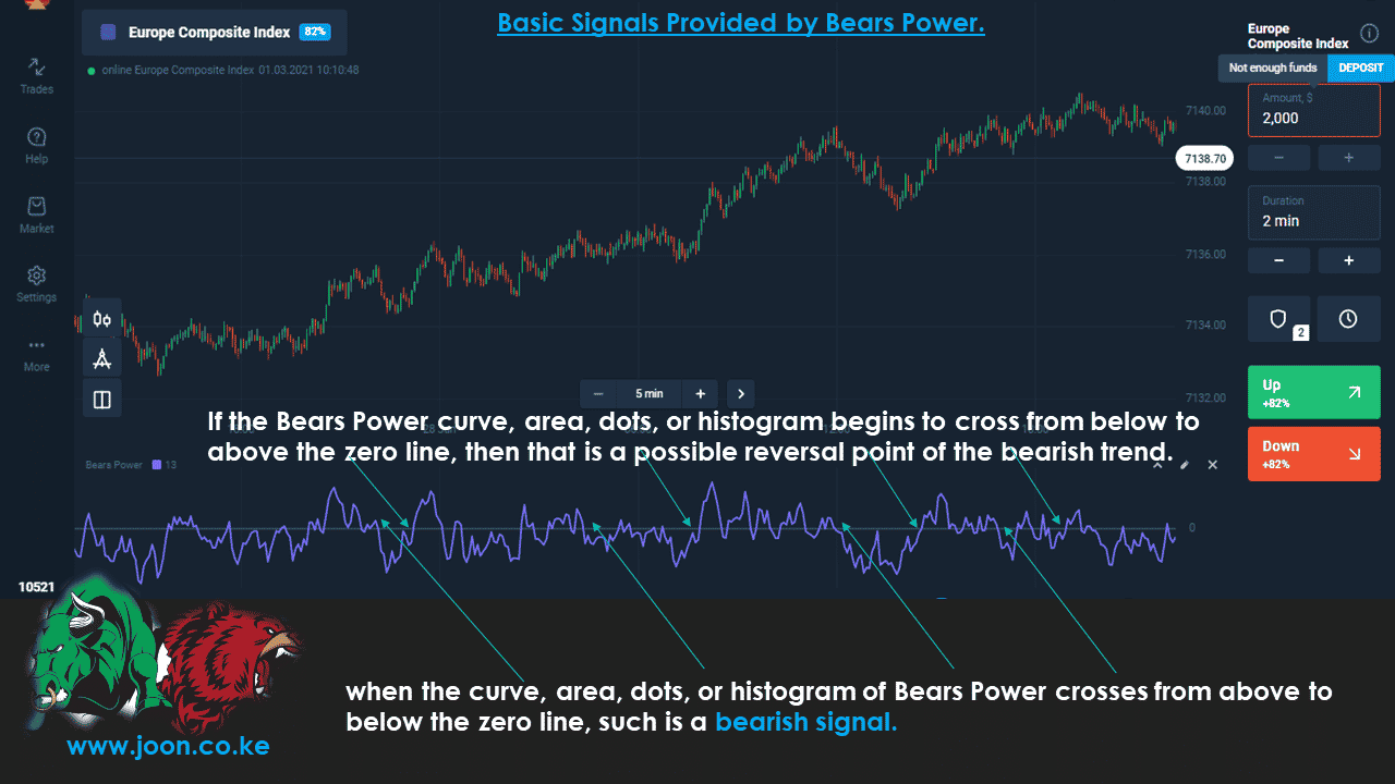 Basic Signals Provided by Bears Power.