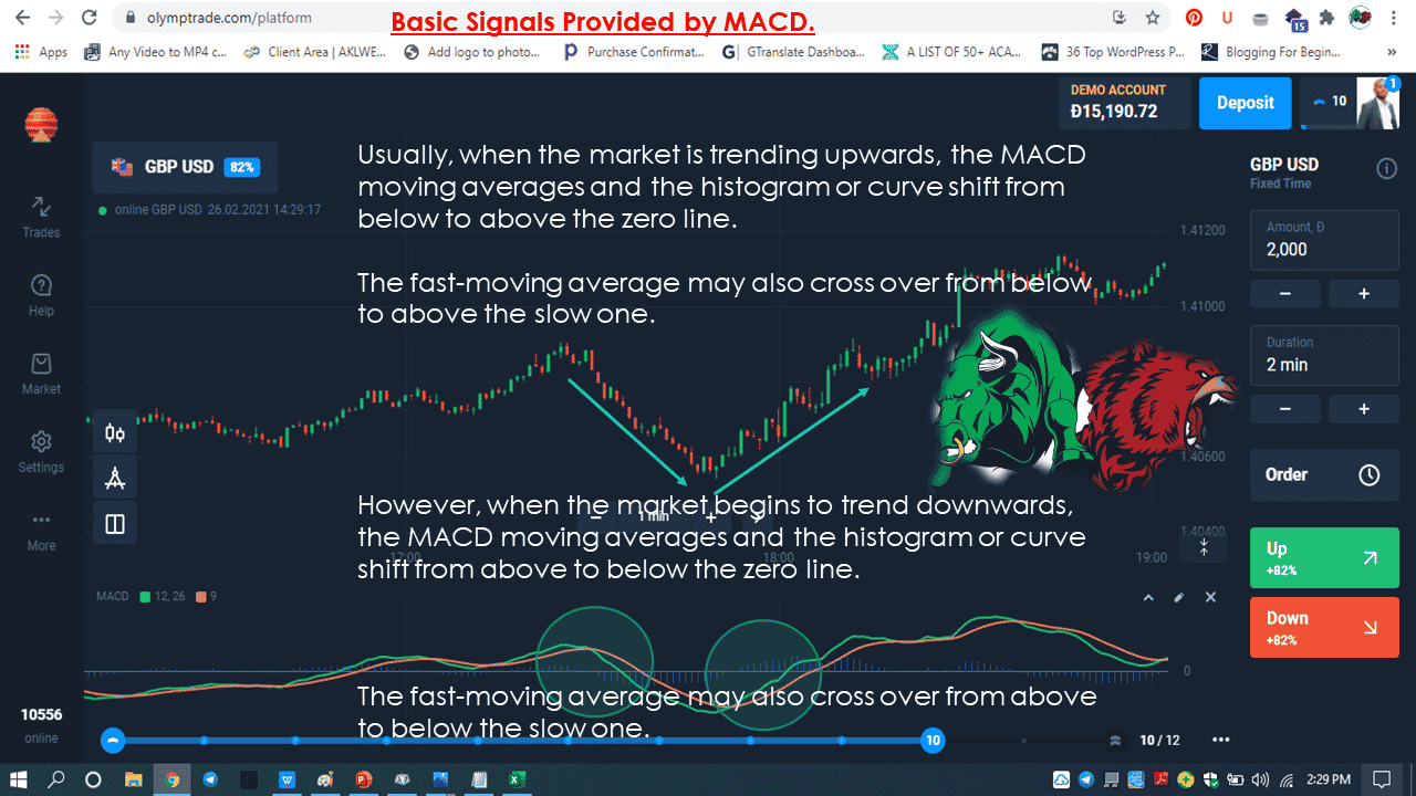 Basic Signals Provided by MACD.