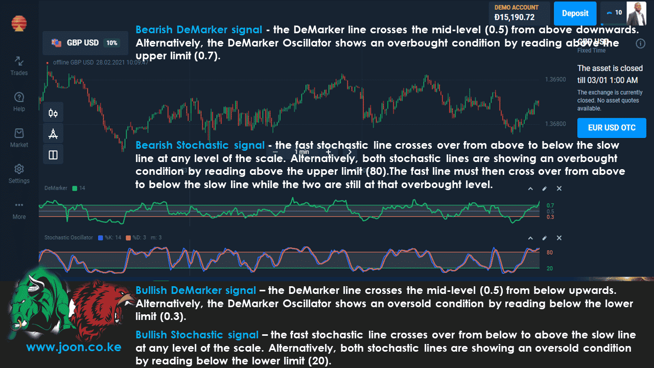 Bearish Stochastic signal