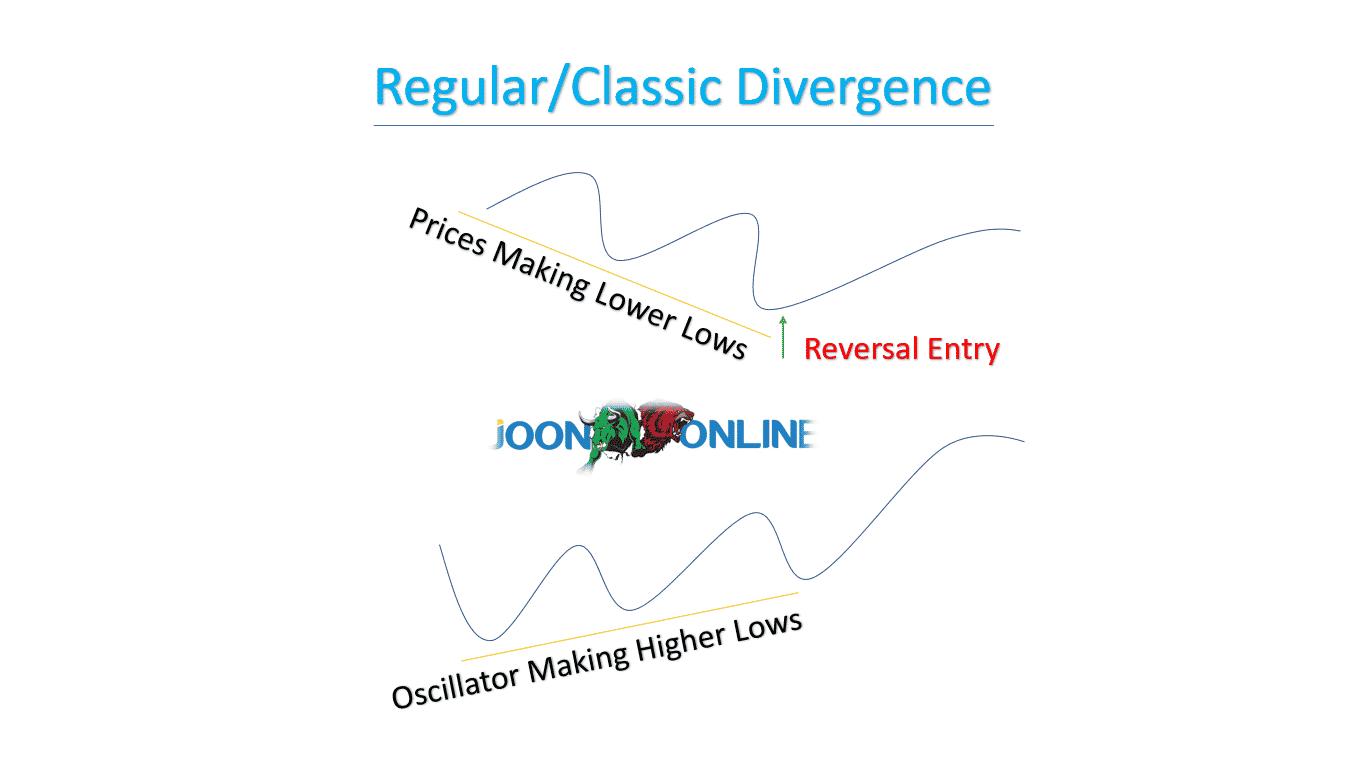 Regular/Classic Divergence
