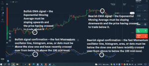 The Momentum – EMA Trading Strategy.