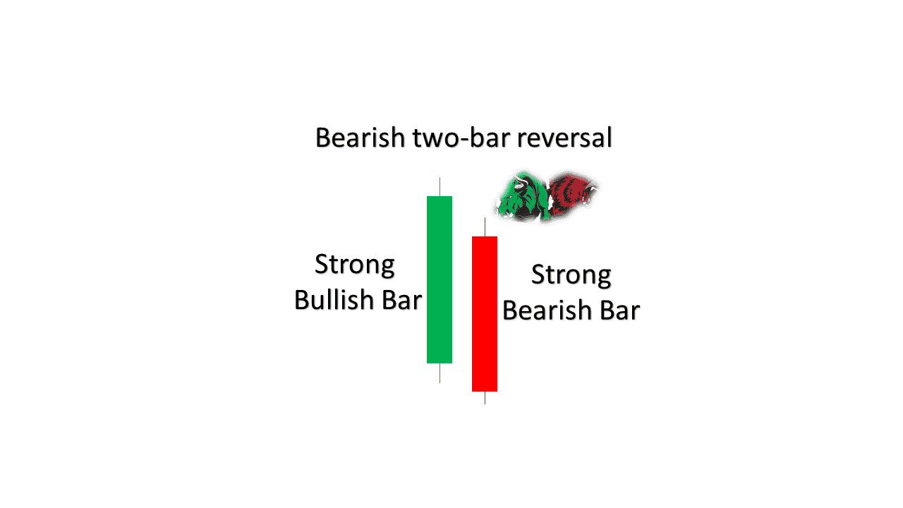 Bearish two bar reversal pattern
