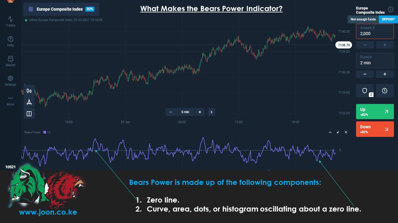 Bears Power Indicator in Olymp Trade