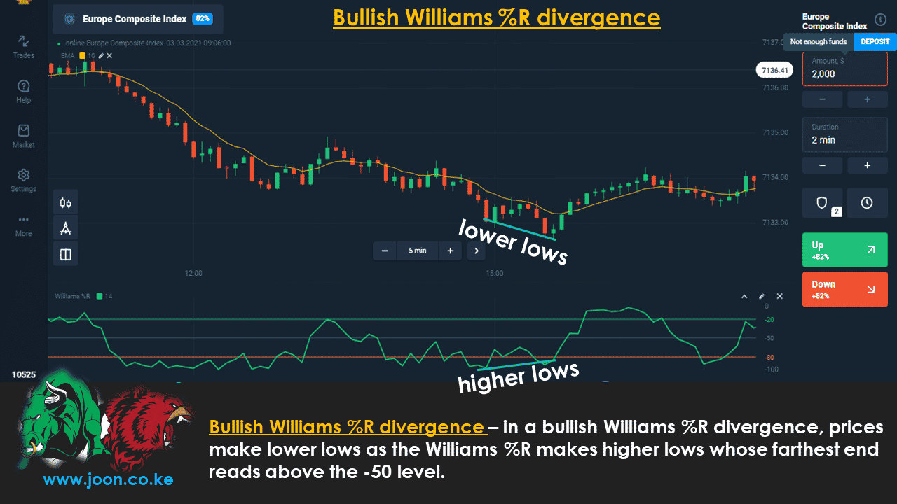Bullish Williams %R divergence