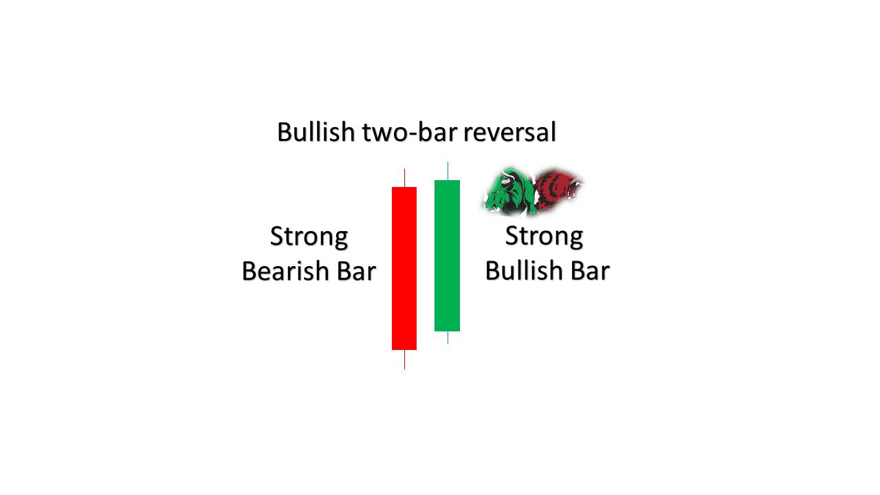 Bullish two bar reversal pattern