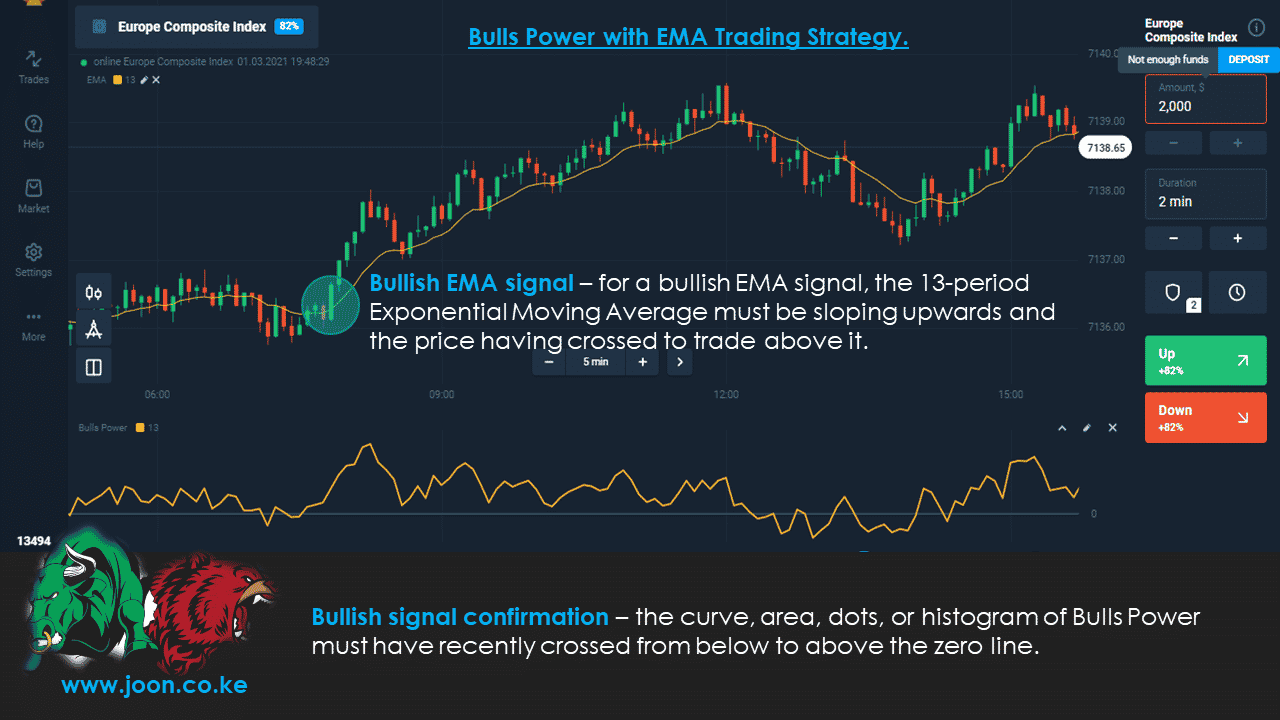 Bulls Power with EMA Trading Strategy.
