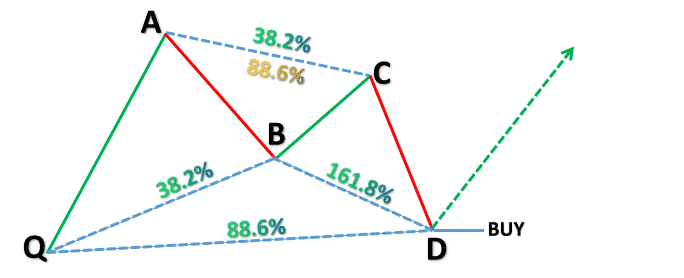 Harmonic Price Patterns - Bullish Bat pattern