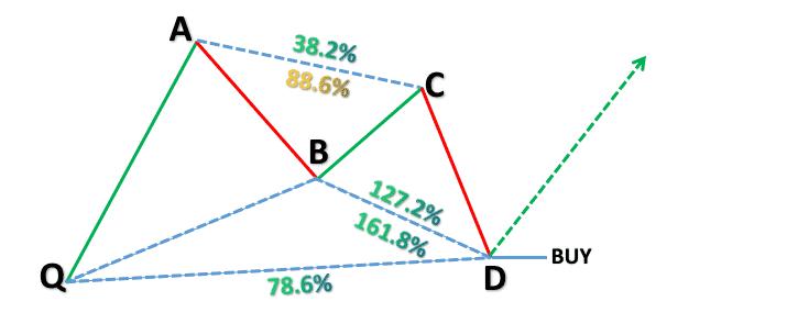 Bullish Gartley Pattern
