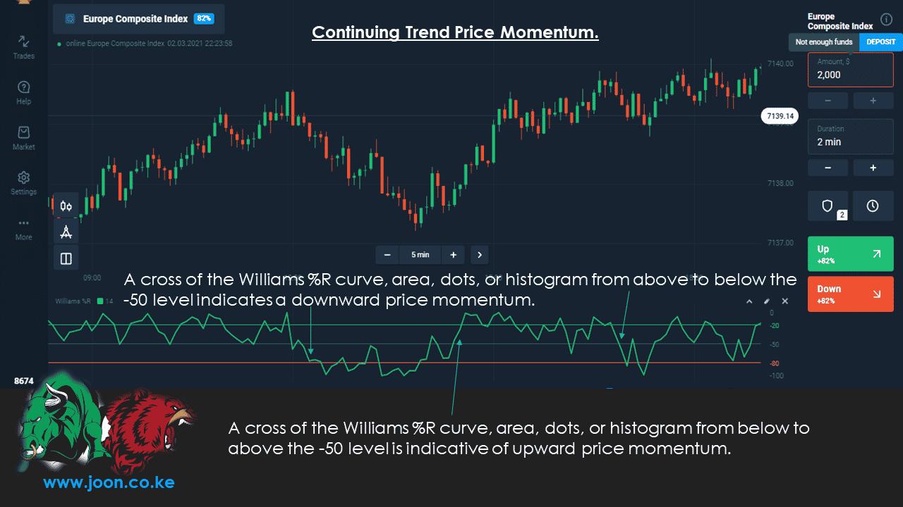 Continuing Trend Price Momentum.