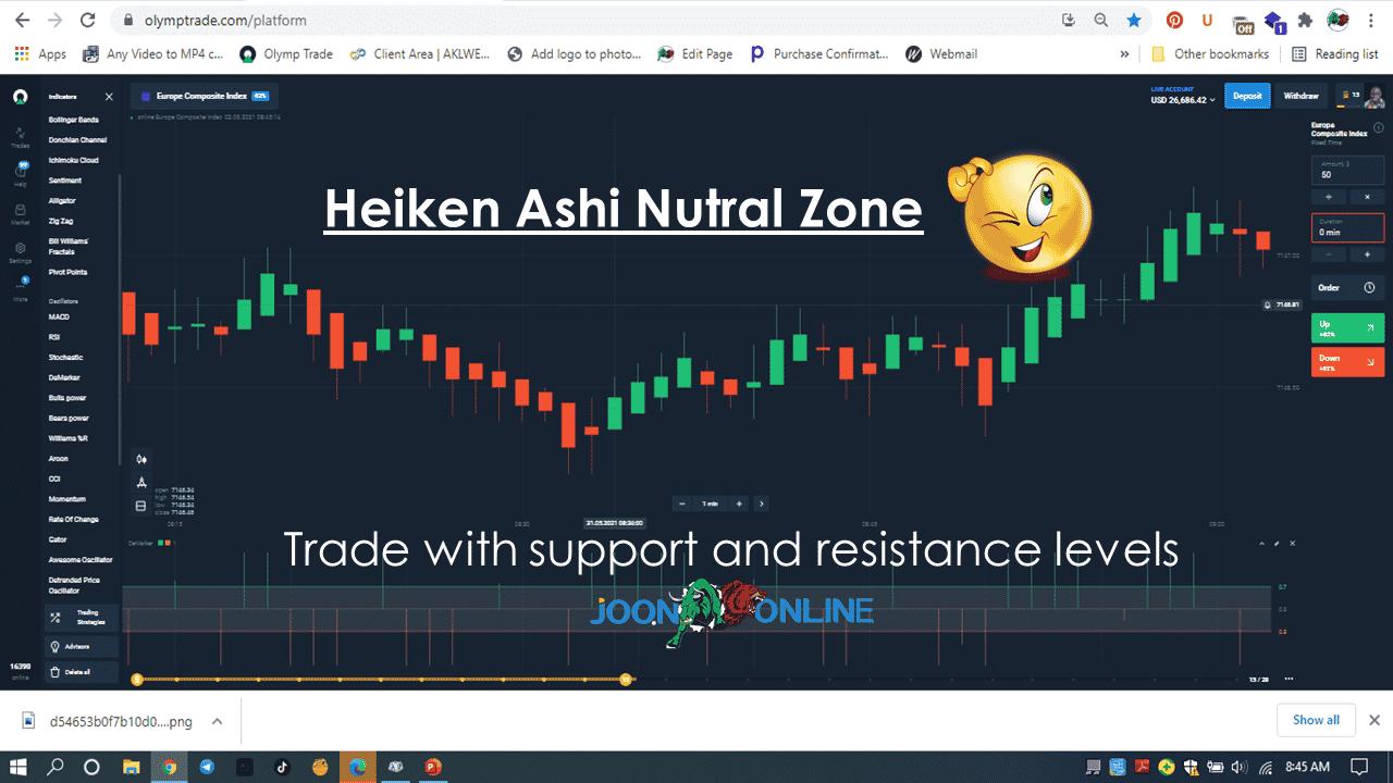 Heiken-Ashi Nutral Zone