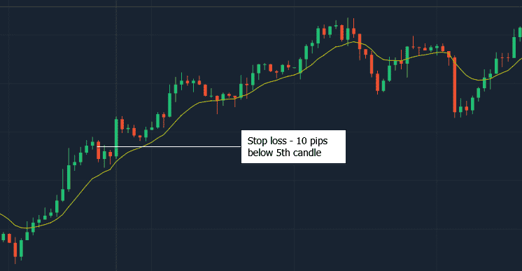 Stop loss on 4 candlestick hammer strategy