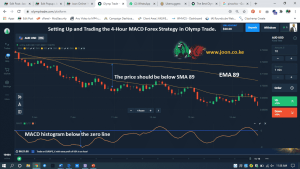Setting Up and Trading the 4-Hour MACD Forex Strategy in Olymp Trade.
