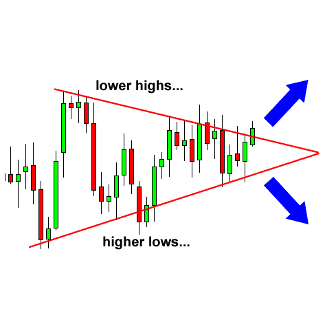 Symmetrical triangle in Olymp Trade