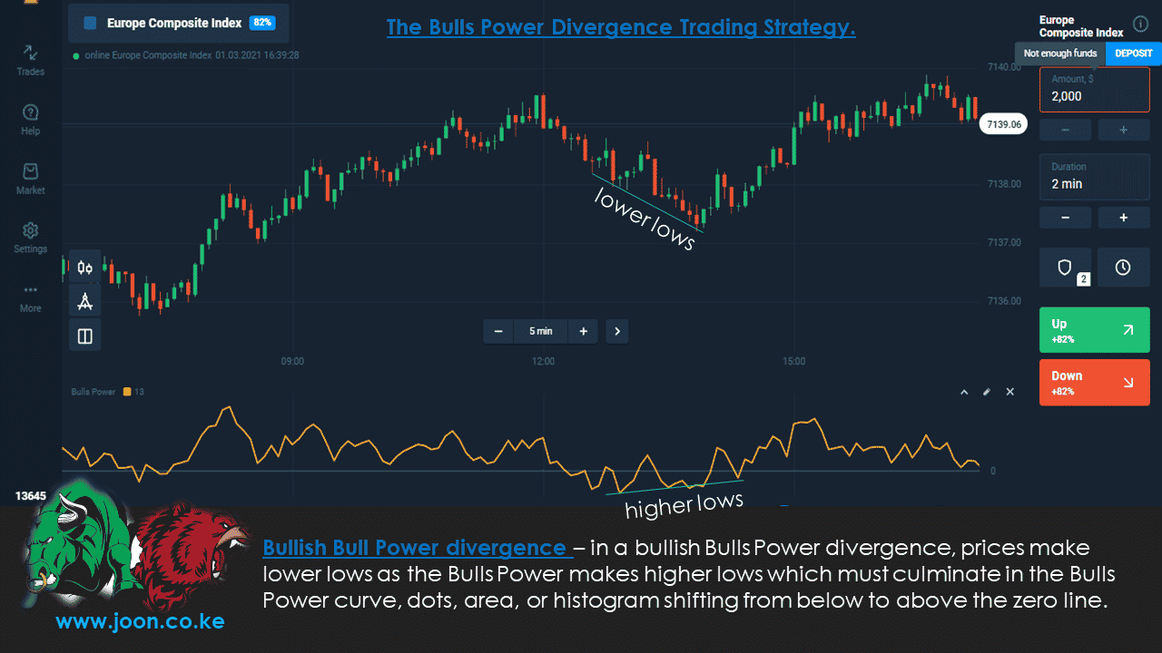 The Bulls Power Divergence Trading Strategy.