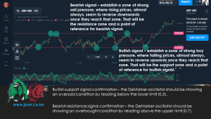 The DeMarker-Price Action Strategy