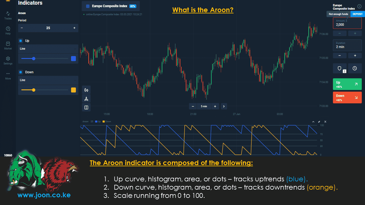 What is the Aroon?
