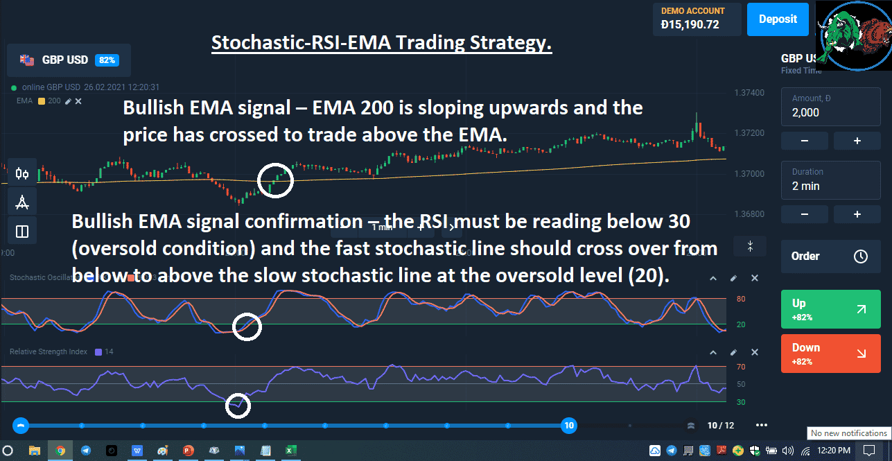 Stochastic-RSI-EMA Trading Strategy.