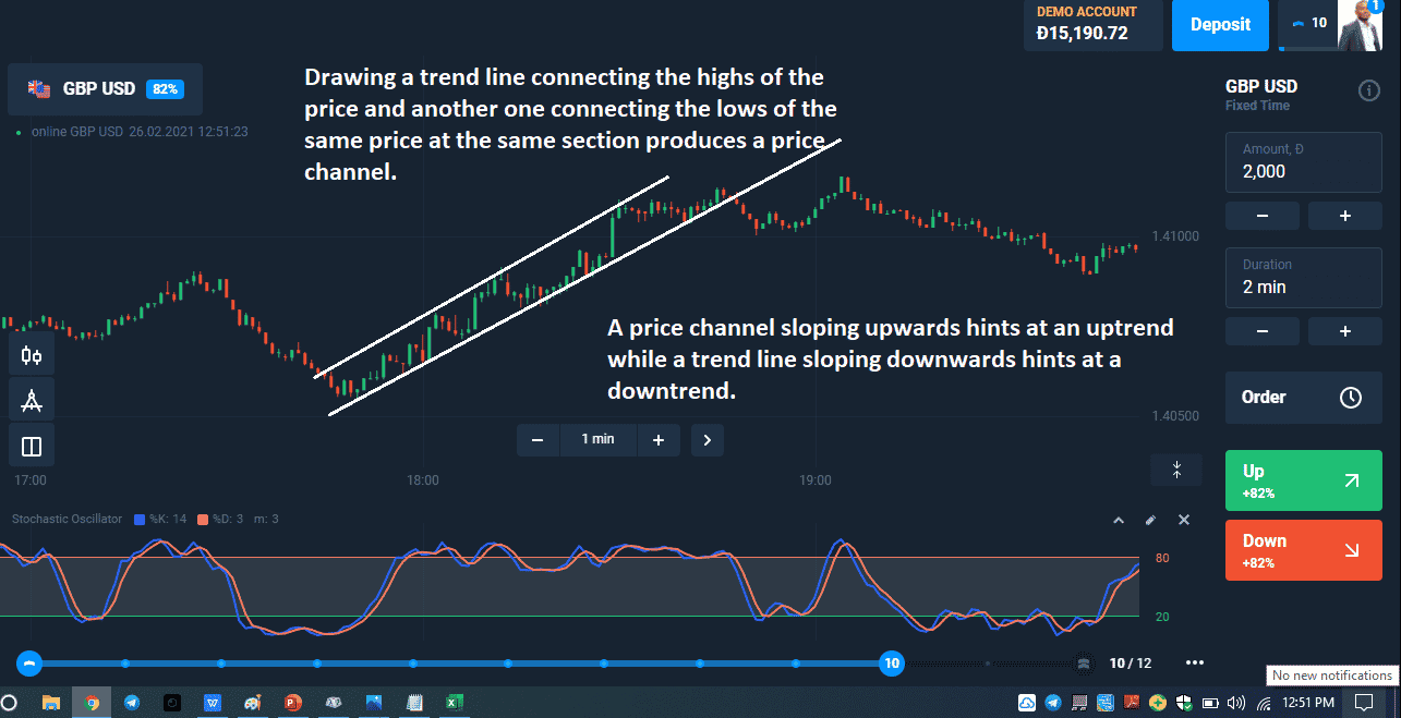Stochastic-Channel Trading Strategy.