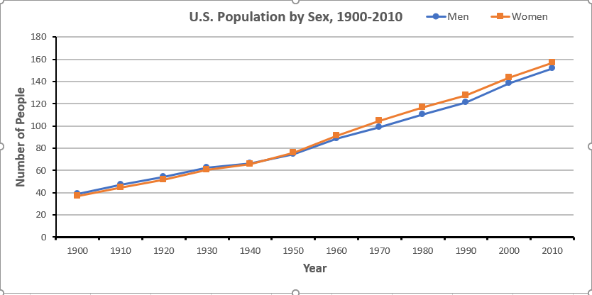 Graph of male and female population in the U.S. census from 1900 to 2010.  Population scale goes from 0 to 180 million. The numbers stay equal until about 1950, then the number of women begins to exceed the number of men.