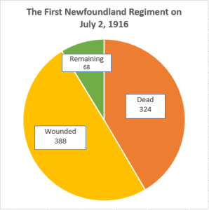 The First Newfoundland Regiment on July 2, 1916 Dead: 324 (42%), Wounded: 388 (50%), Remaining 68 (9%)
