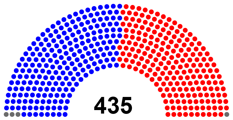A graph of the House of Representatives showing one dot per representative