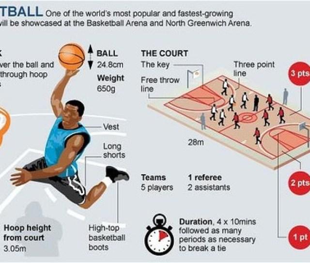 Aturan Dasar Pada Permainan Bola Basket Adalah Sebagai Berikut  Bola Dapat Dilemparkan Ke Segala Arah Dengan Menggunakan Salah Satu Atau Kedua Tangan