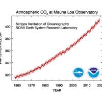 Højeste CO2-koncentration i atmosfæren nogensinde