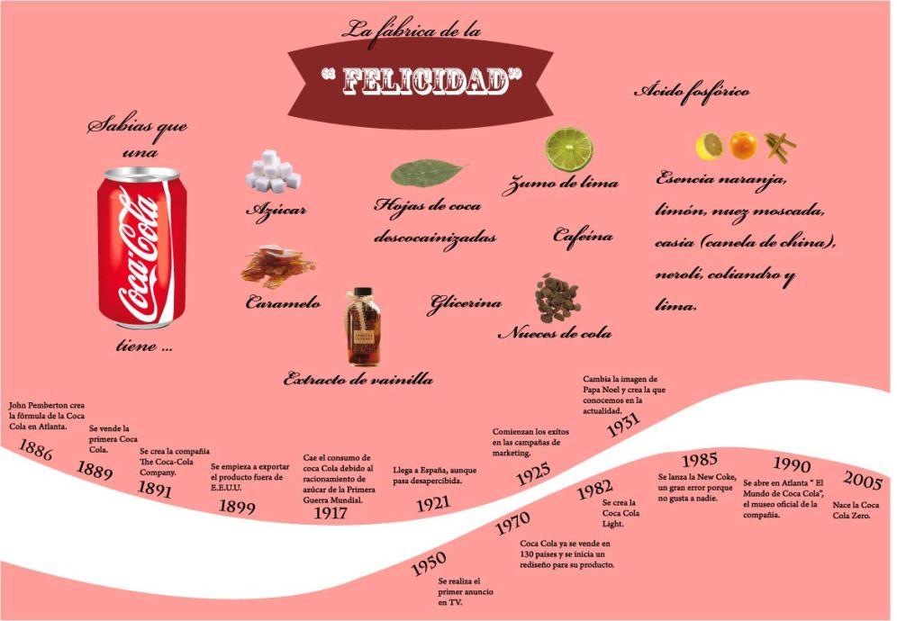 Infografia de la Coca cola