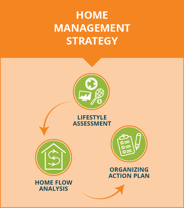 home management strategy