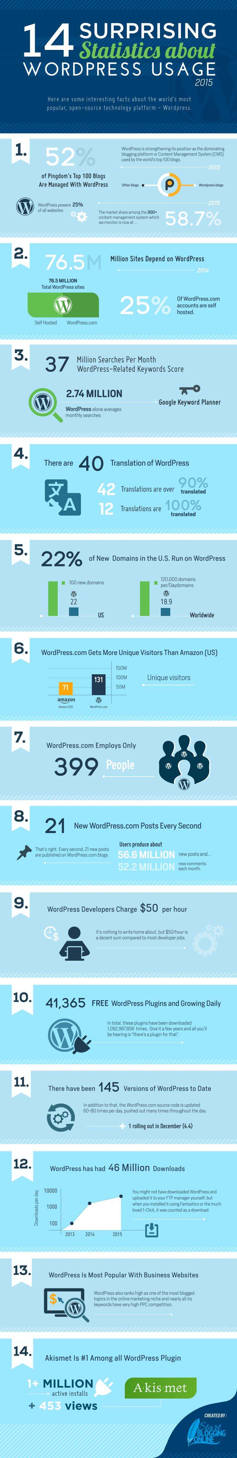 14 estadísticas sorprendentes sobre el uso de wordpress