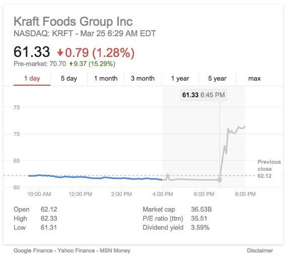 Acciones de Kraft