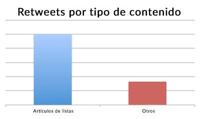 mejores contenidos para twitter