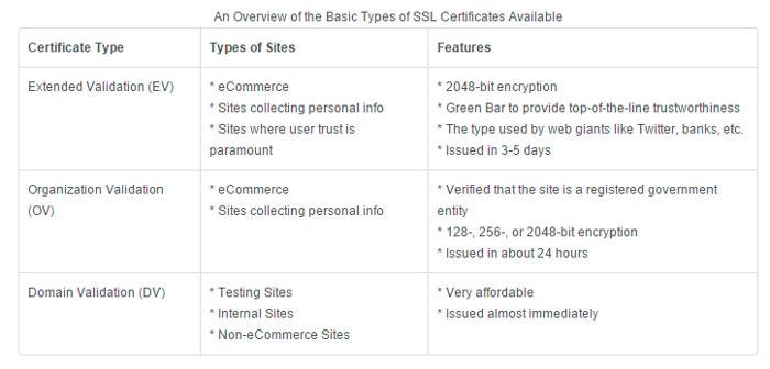 certificados ssl seo